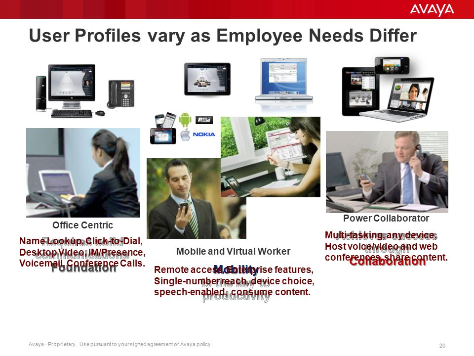 Avaya - Proprietary. Use pursuant to your signed agreement or Avaya policy. 20 User Profiles vary as Employee Needs Differ Office Centric Power Collab