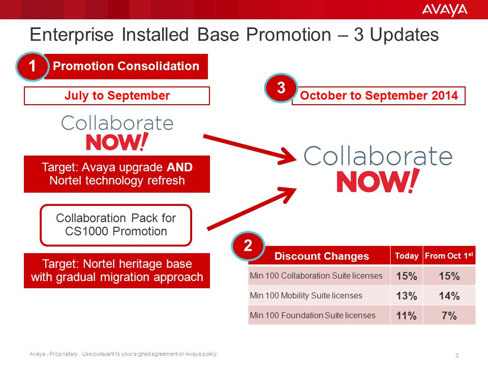 Avaya - Proprietary. Use pursuant to your signed agreement or Avaya policy. 3 Enterprise Installed Base Promotion – 3 Updates Target: Nortel heritage