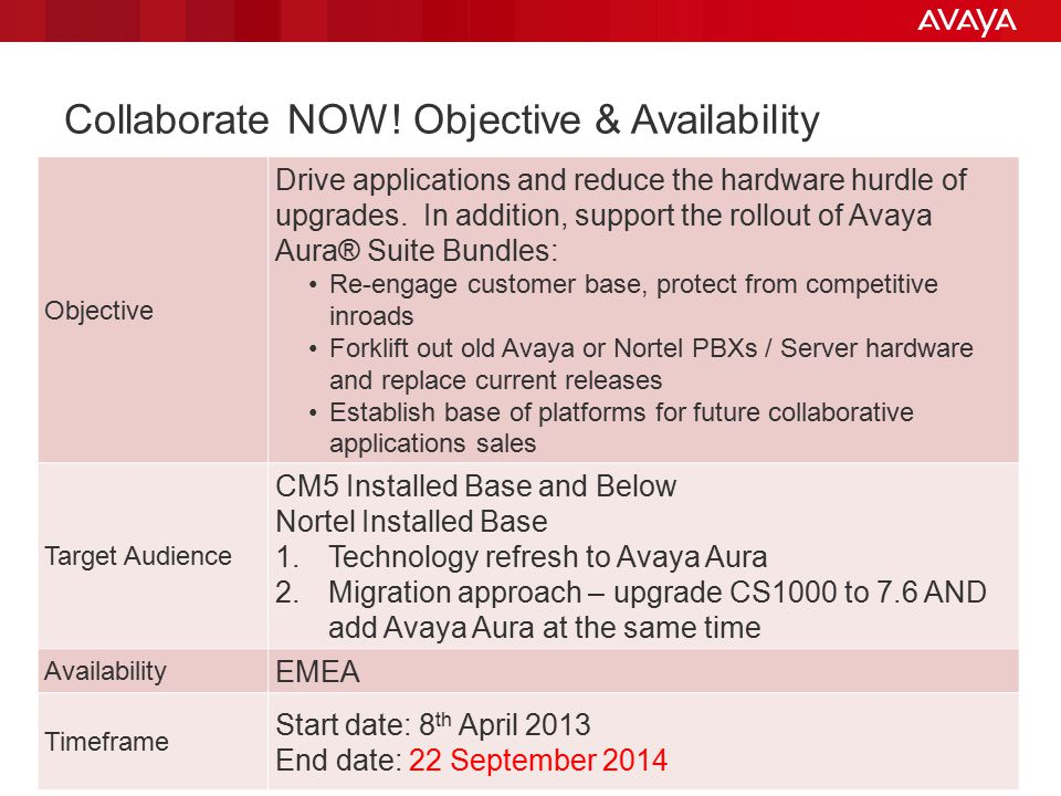 Avaya - Proprietary. Use pursuant to your signed agreement or Avaya policy. 5 Collaborate NOW! Objective & Availability Objective Drive applications a