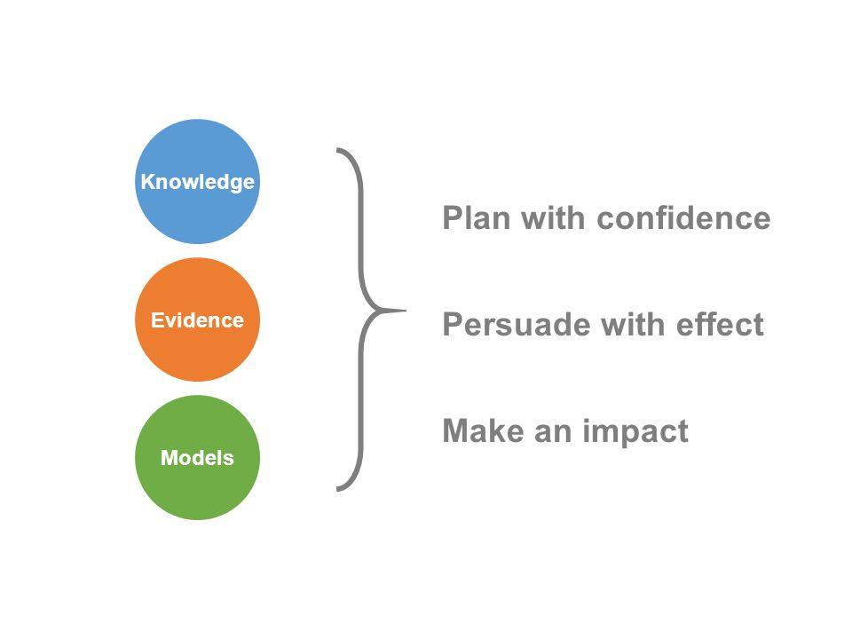 Models Evidence Plan with confidence Persuade with effect Make an impact Knowledge