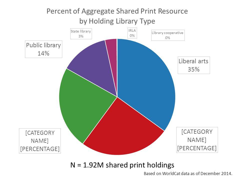 N = 1.92M shared print holdings Based on WorldCat data as of December 2014.