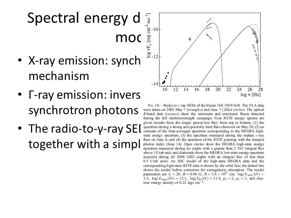 Spectral energy distribution and SSC modeling X-ray emission: synchrotron self-Compton(SSC) mechanism Γ-ray emission: inverse Compton scattering of sy