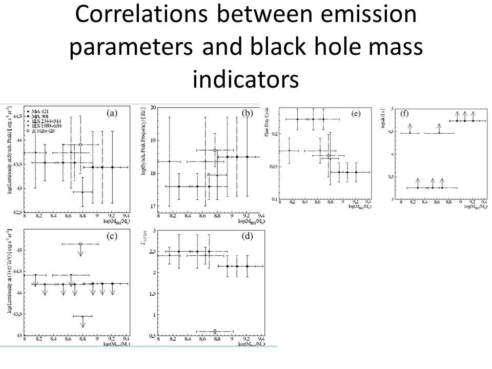 Correlations between emission parameters and black hole mass indicators
