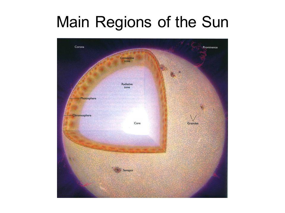 Main Regions of the Sun