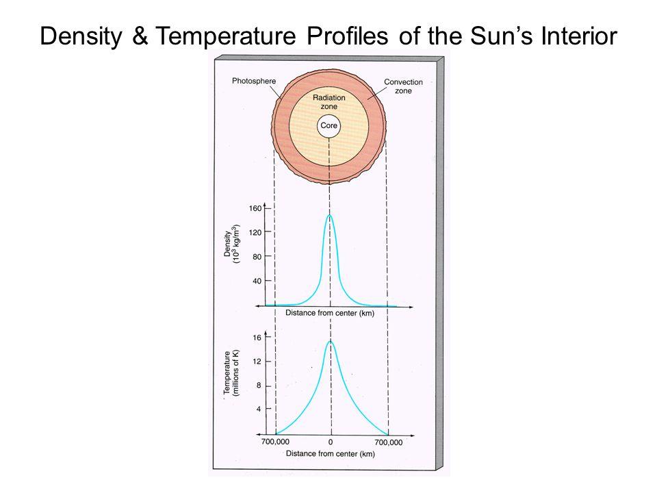 Density & Temperature Profiles of the Sun's Interior