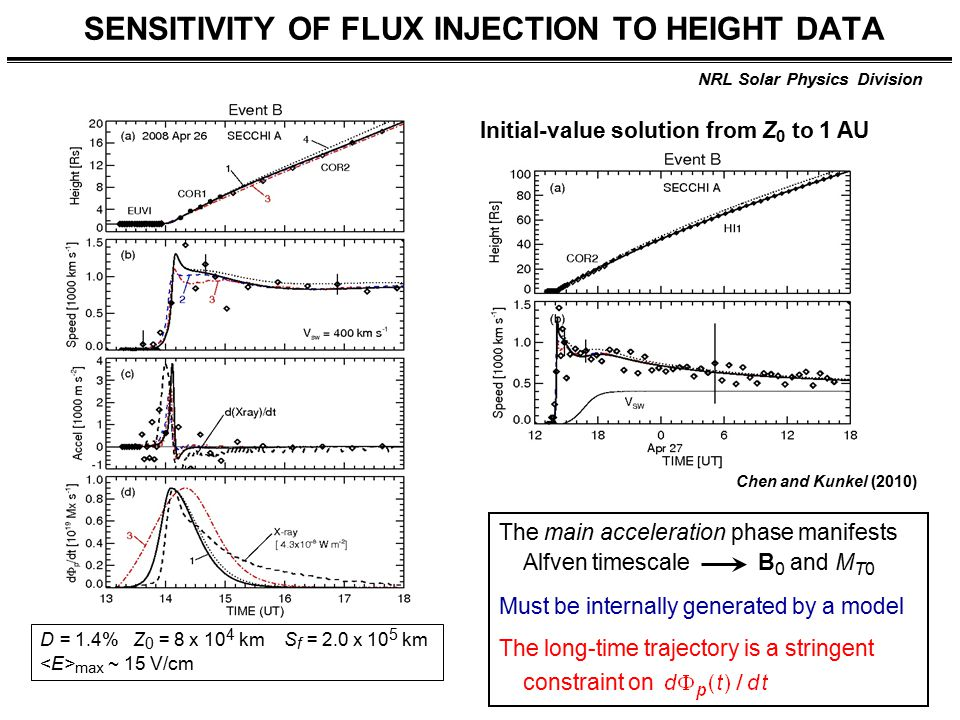 NRL Solar Physics Division SENSITIVITY OF FLUX INJECTION TO HEIGHT DATA D = 1.4% Z 0 = 8 x 10 4 km S f = 2.0 x 10 5 km max ~ 15 V/cm Initial-value solution from Z 0 to 1 AU Chen and Kunkel (2010) The main acceleration phase manifests Alfven timescale B 0 and M T0 Must be internally generated by a model The long-time trajectory is a stringent constraint on