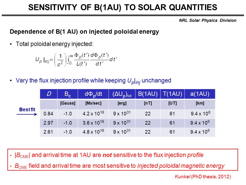 NRL Solar Physics Division SENSITIVITY OF B(1AU) TO SOLAR QUANTITIES Dependence of B(1 AU) on injected poloidal energy Total poloidal energy injected: