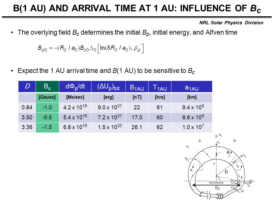 NRL Solar Physics Division B(1 AU) AND ARRIVAL TIME AT 1 AU: INFLUENCE OF B c The overlying field B c determines the initial B p, initial energy, and