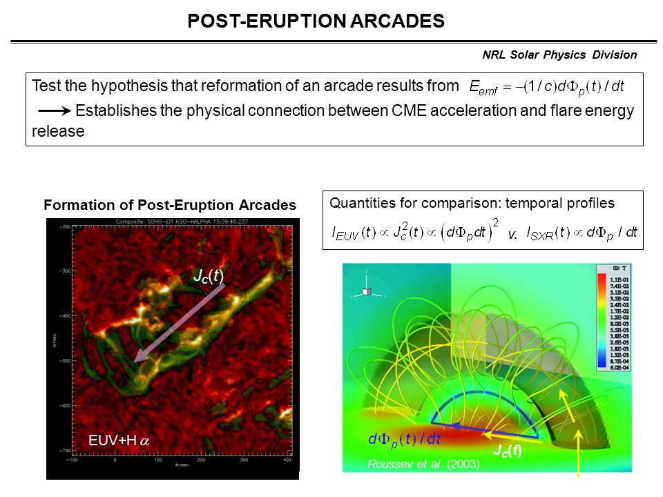 NRL Solar Physics Division POST-ERUPTION ARCADES Formation of Post-Eruption Arcades Test the hypothesis that reformation of an arcade results from Establishes the physical connection between CME acceleration and flare energy release EUV+H Jc(t)Jc(t) Roussev et al.