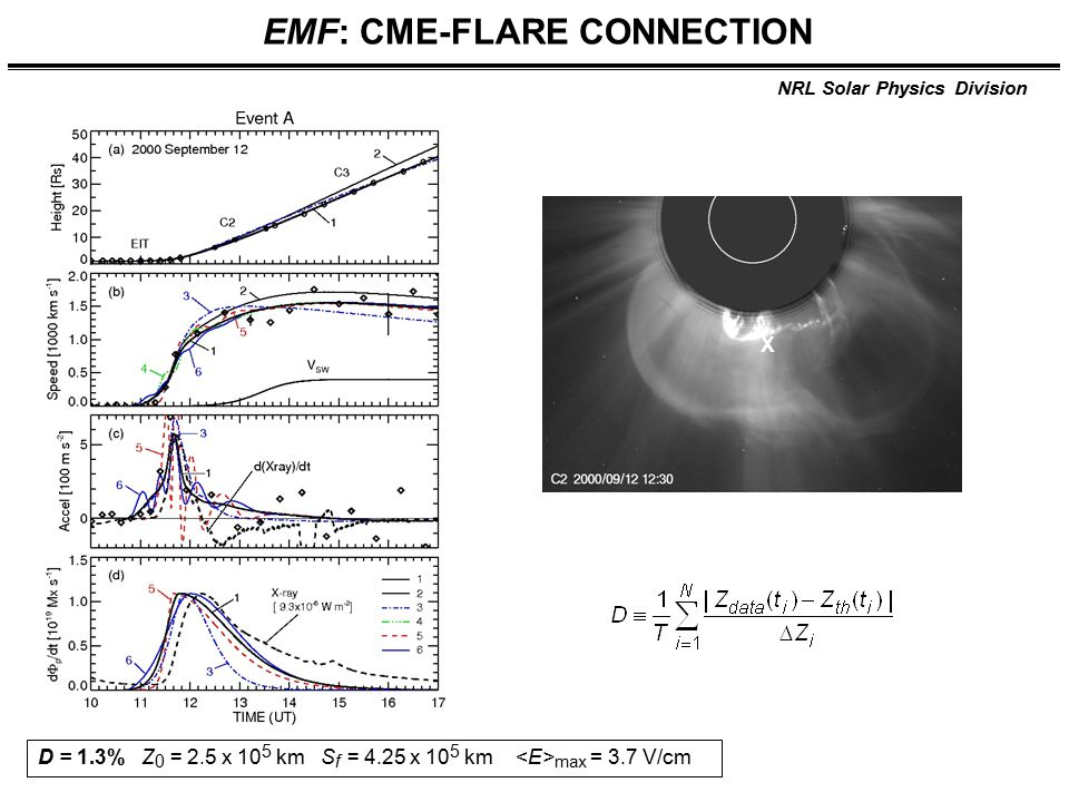 NRL Solar Physics Division EMF: CME-FLARE CONNECTION D = 1.3% Z 0 = 2.5 x 10 5 km S f = 4.25 x 10 5 km max = 3.7 V/cm X