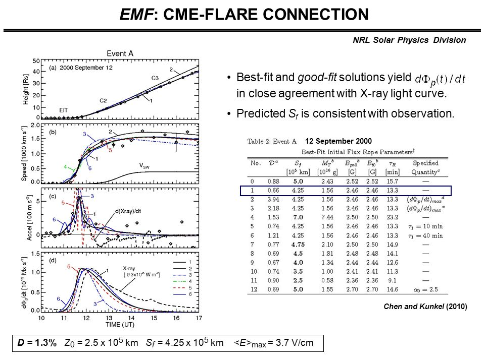 NRL Solar Physics Division EMF: CME-FLARE CONNECTION Best-fit and good-fit solutions yield in close agreement with X-ray light curve. Predicted S f is
