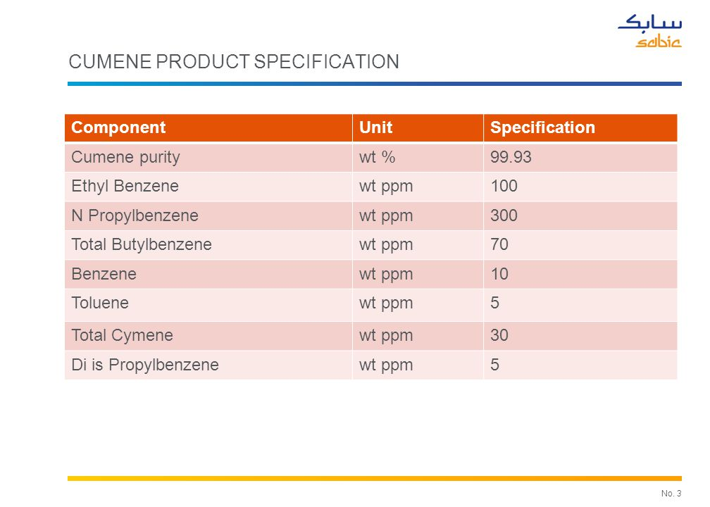 No. 3 CUMENE PRODUCT SPECIFICATION ComponentUnitSpecification Cumene puritywt %99.93 Ethyl Benzenewt ppm100 N Propylbenzenewt ppm300 Total Butylbenzen