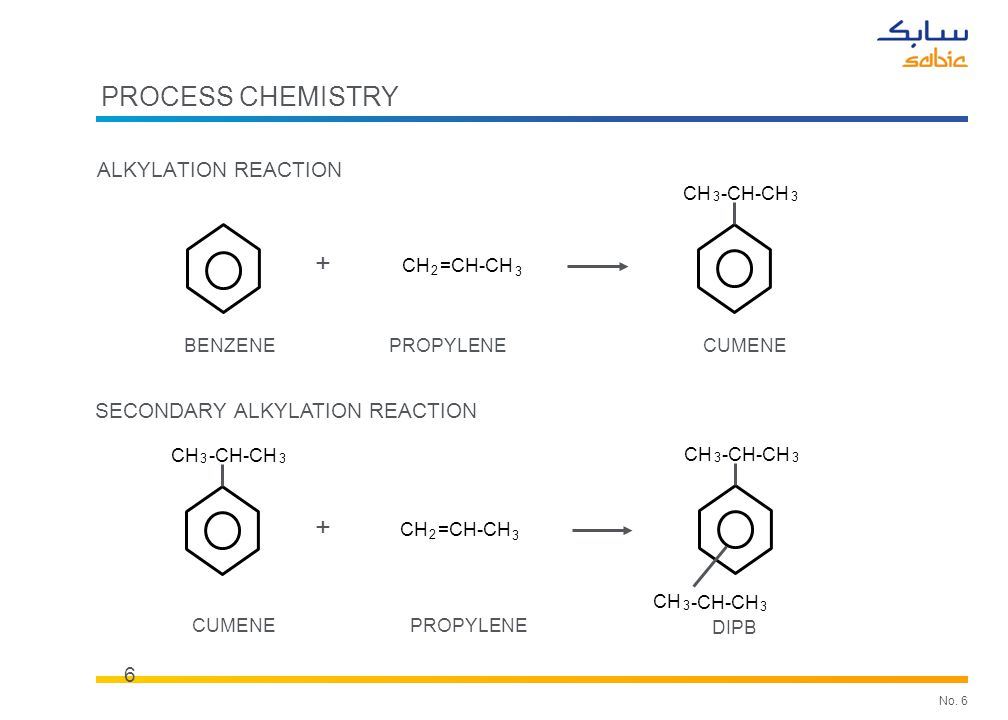 No. 6 PROCESS CHEMISTRY ALKYLATION REACTION 6 SECONDARY ALKYLATION REACTION BENZENE CH 3 -CH-CH 3 CUMENE + CH 3 -CH-CH 3 DIPB CH 3 -CH-CH 3 CH 2 =CH-C