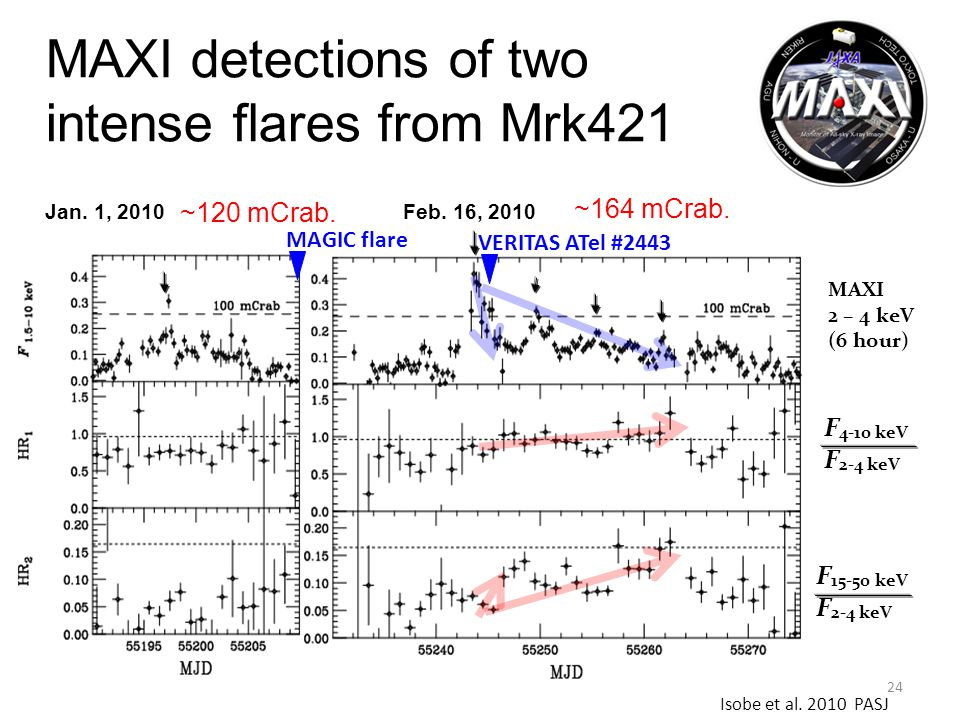 24 F 4-10 keV F 2-4 keV F 15-50 keV F 2-4 keV MAXI 2 – 4 keV (6 hour) Jan. 1, 2010 Feb. 16, 2010 MAXI detections of two intense flares from Mrk421 ~12
