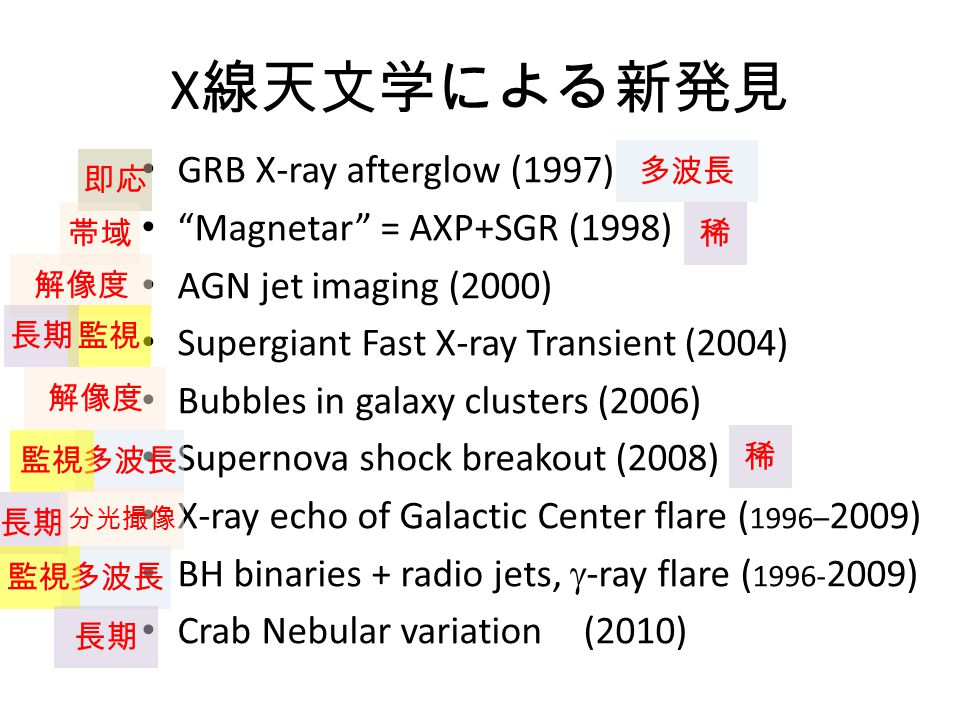 "X 線天文学による新発見 GRB X-ray afterglow (1997) ""Magnetar"" = AXP+SGR (1998) AGN jet imaging (2000) Supergiant Fast X-ray Transient (2004) Bubbles in galaxy cl"