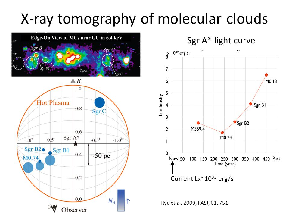 X-ray tomography of molecular clouds Sgr A* light curve Current Lx~10 33 erg/s Ryu et al. 2009, PASJ, 61, 751