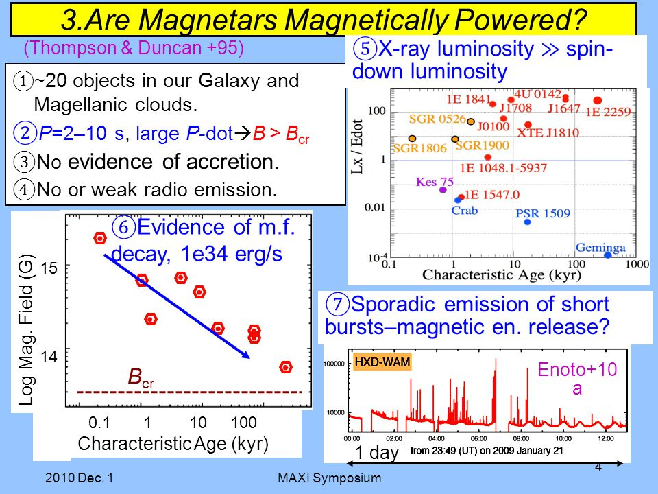 MAXI Symposium 44 15 14 0.1 1 10 100 Characteristic Age (kyr) Log Mag. Field (G) 3.Are Magnetars Magnetically Powered? ⑥ Evidence of m.f. decay, 1e34