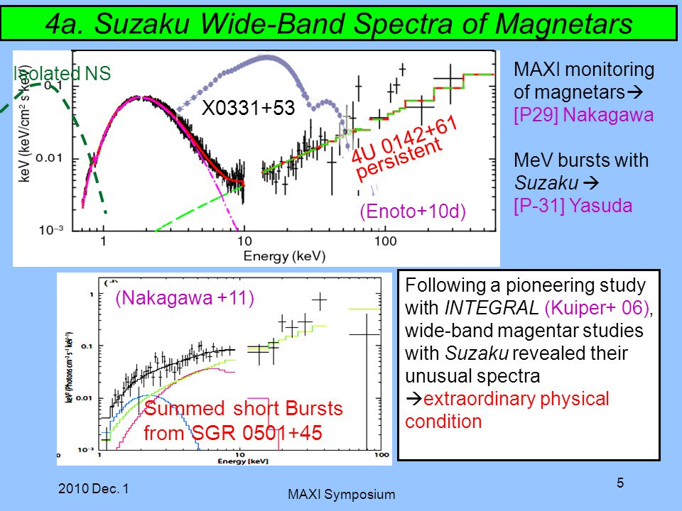 2010 Dec. 1 MAXI Symposium 5 X0331+53 Isolated NS 4U 0142+61 persistent Following a pioneering study with INTEGRAL (Kuiper+ 06), wide-band magentar st