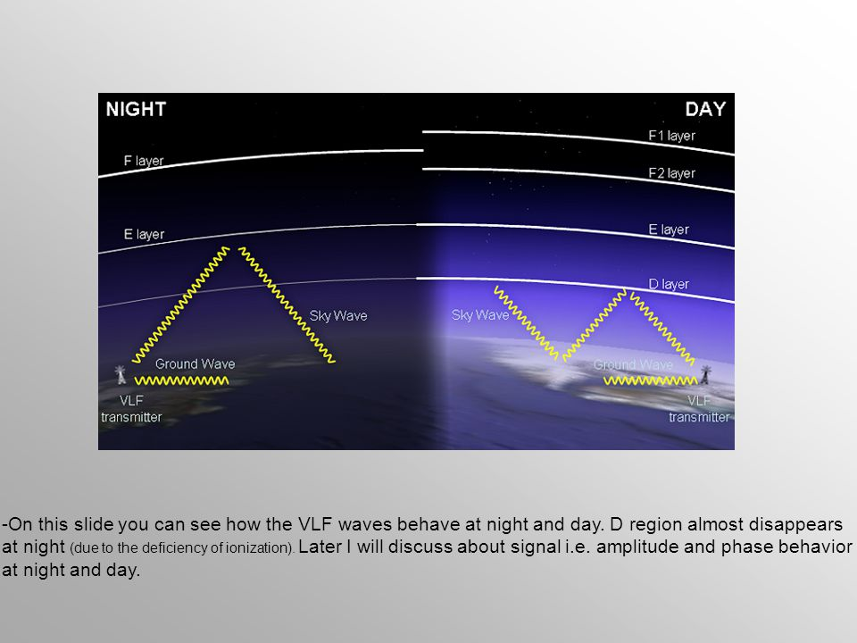 -On this slide you can see how the VLF waves behave at night and day. D region almost disappears at night (due to the deficiency of ionization). Later