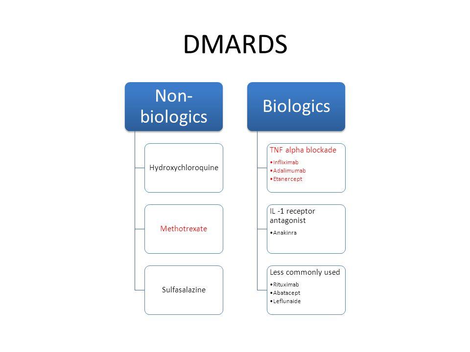 DMARDS Non- biologics HydroxychloroquineMethotrexateSulfasalazine Biologics TNF alpha blockade Infliximab Adalimumab Etanercept IL -1 receptor antagonist Anakinra Less commonly used Rituximab Abatacept Leflunaide