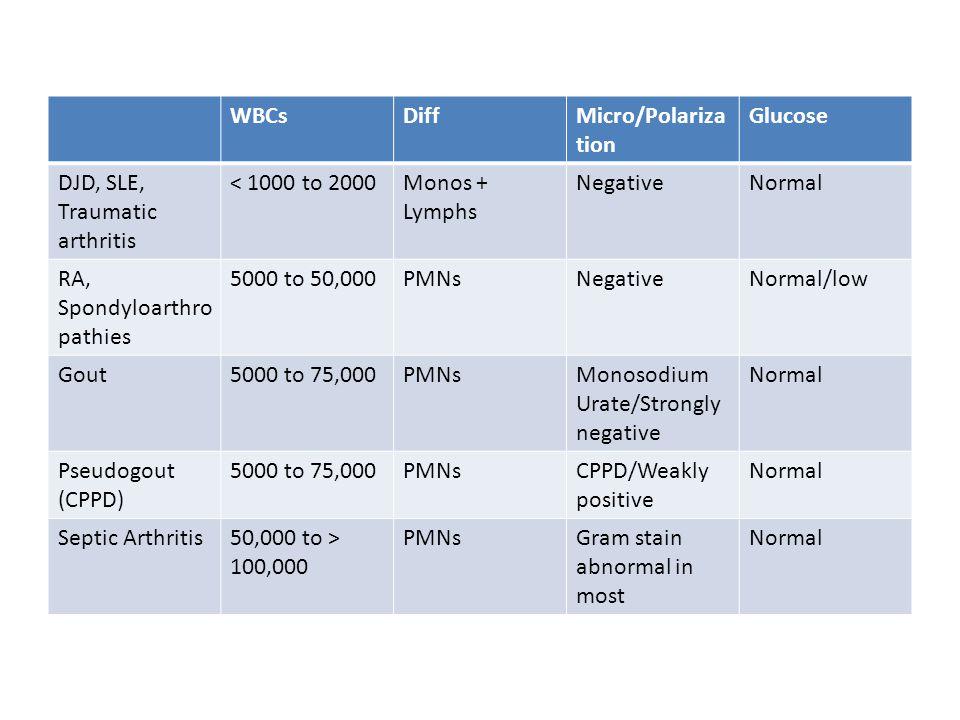 WBCsDiffMicro/Polariza tion Glucose DJD, SLE, Traumatic arthritis < 1000 to 2000Monos + Lymphs NegativeNormal RA, Spondyloarthro pathies 5000 to 50,00