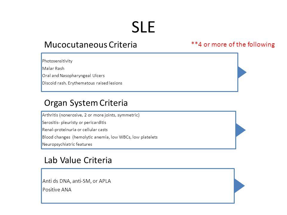 SLE Mucocutaneous Criteria Photosensitivity Malar Rash Oral and Nasopharyngeal Ulcers Discoid rash. Erythematous raised lesions Organ System Criteria