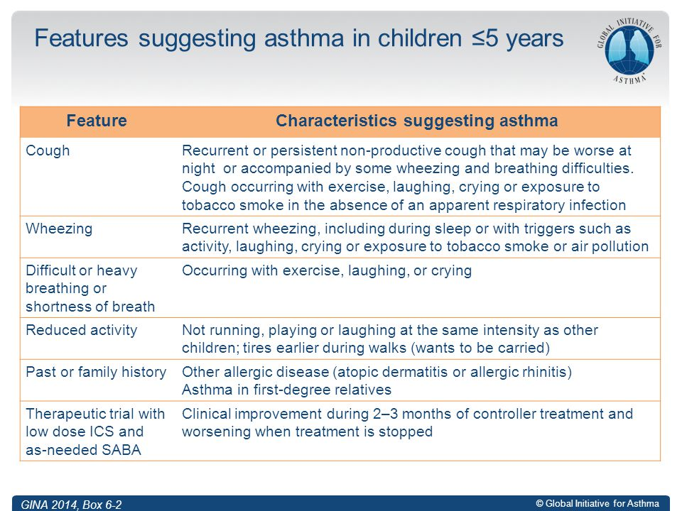© Global Initiative for Asthma Features suggesting asthma in children ≤5 years FeatureCharacteristics suggesting asthma CoughRecurrent or persistent n