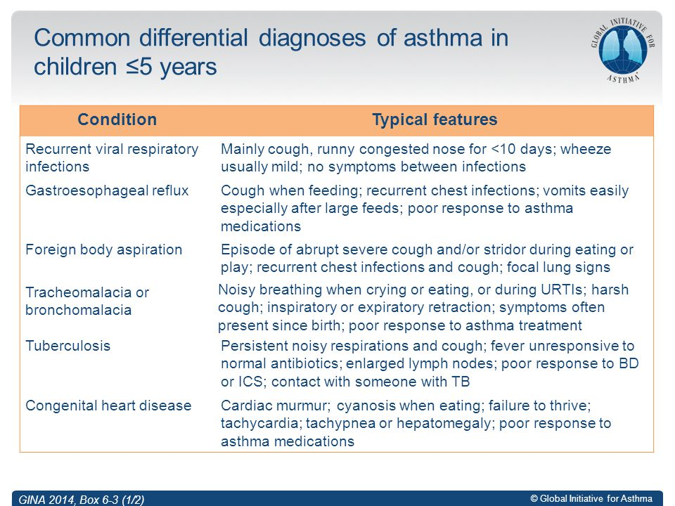 © Global Initiative for Asthma Common differential diagnoses of asthma in children ≤5 years ConditionTypical features Recurrent viral respiratory infe