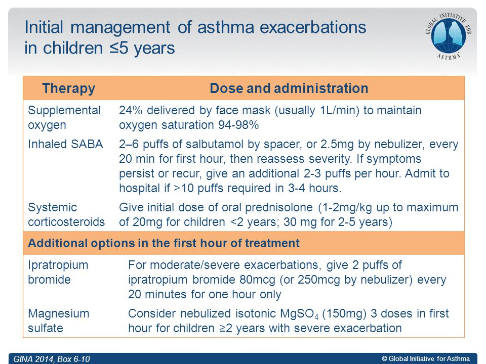 © Global Initiative for Asthma Initial management of asthma exacerbations in children ≤5 years TherapyDose and administration Supplemental oxygen 24%