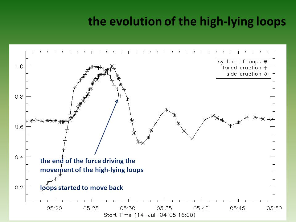 the evolution of the high-lying loops the end of the force driving the movement of the high-lying loops loops started to move back