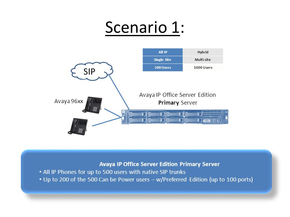 Scenario 1: SIP Avaya IP Office Server Edition Primary Server Avaya 96xx Avaya IP Office Server Edition Primary Server All IP Phones for up to 500 users with native SIP trunks Up to 200 of the 500 Can be Power users – w/Preferred Edition (up to 100 ports) Avaya IP Office Server Edition Primary Server All IP Phones for up to 500 users with native SIP trunks Up to 200 of the 500 Can be Power users – w/Preferred Edition (up to 100 ports) All IPHybrid Single SiteMulti-site 500 Users1000 Users