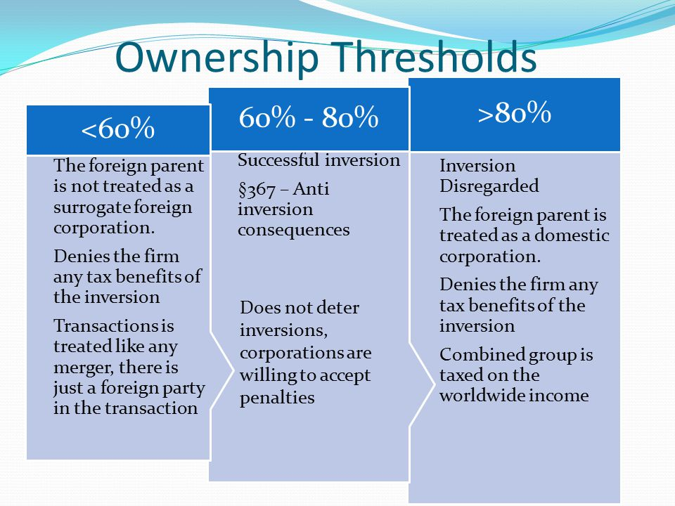 Ownership Thresholds Inversion Disregarded The foreign parent is treated as a domestic corporation.
