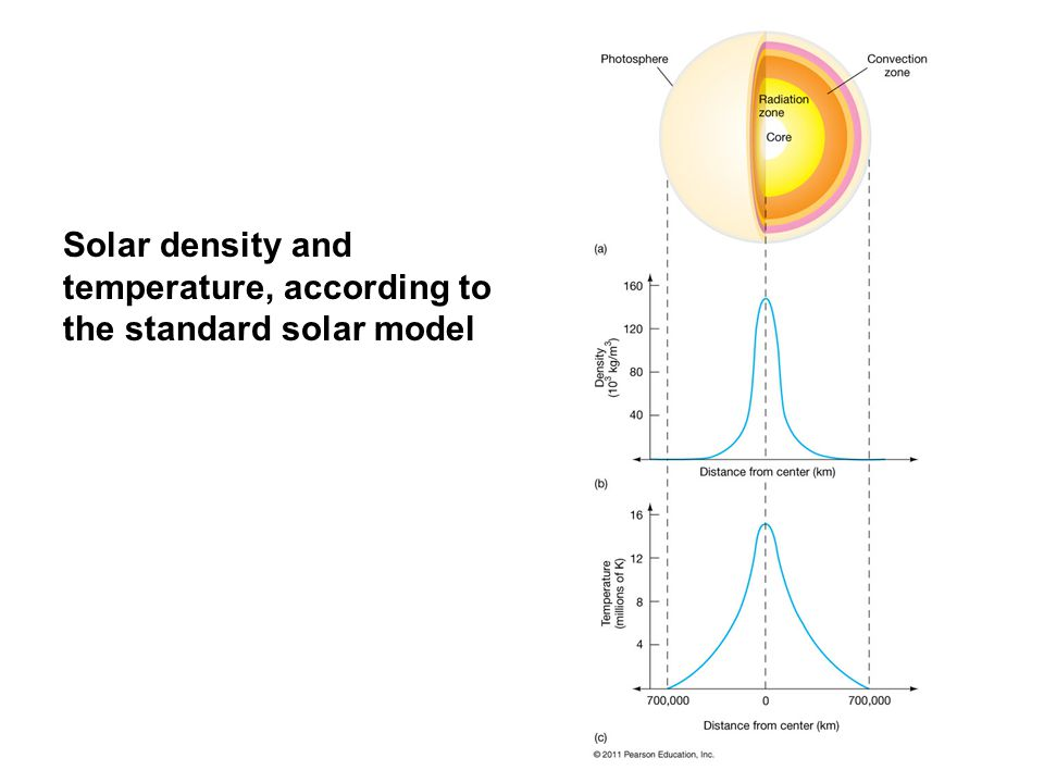 Solar density and temperature, according to the standard solar model