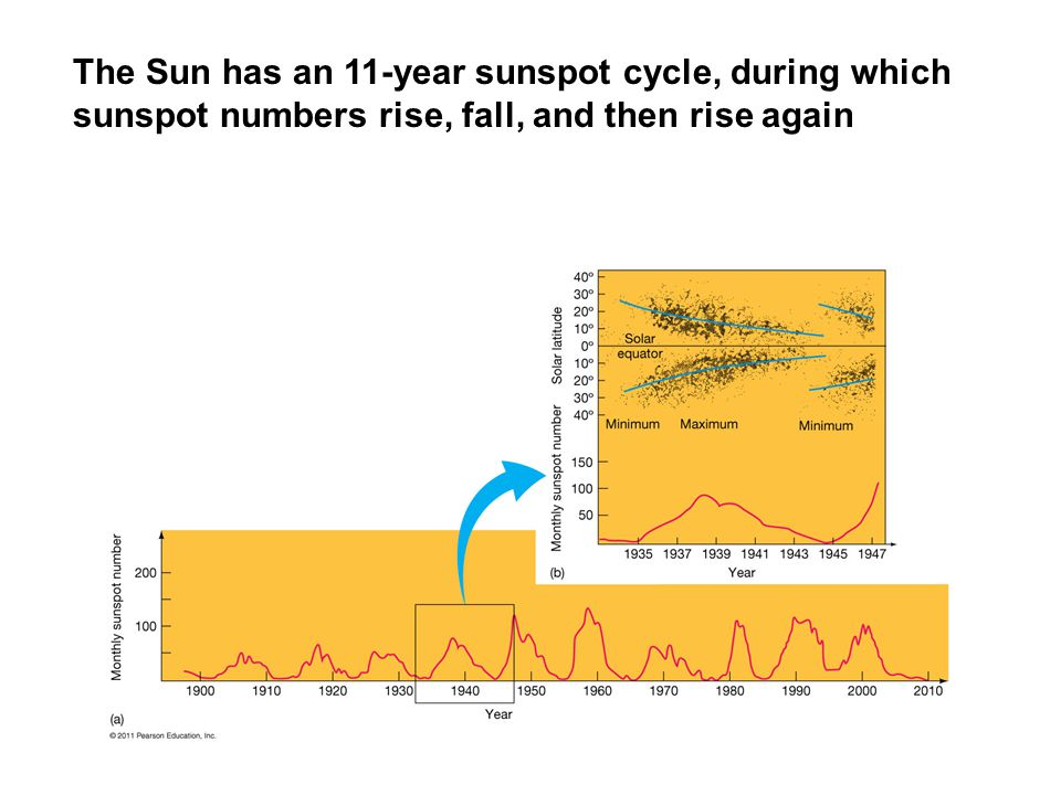 The Sun has an 11-year sunspot cycle, during which sunspot numbers rise, fall, and then rise again