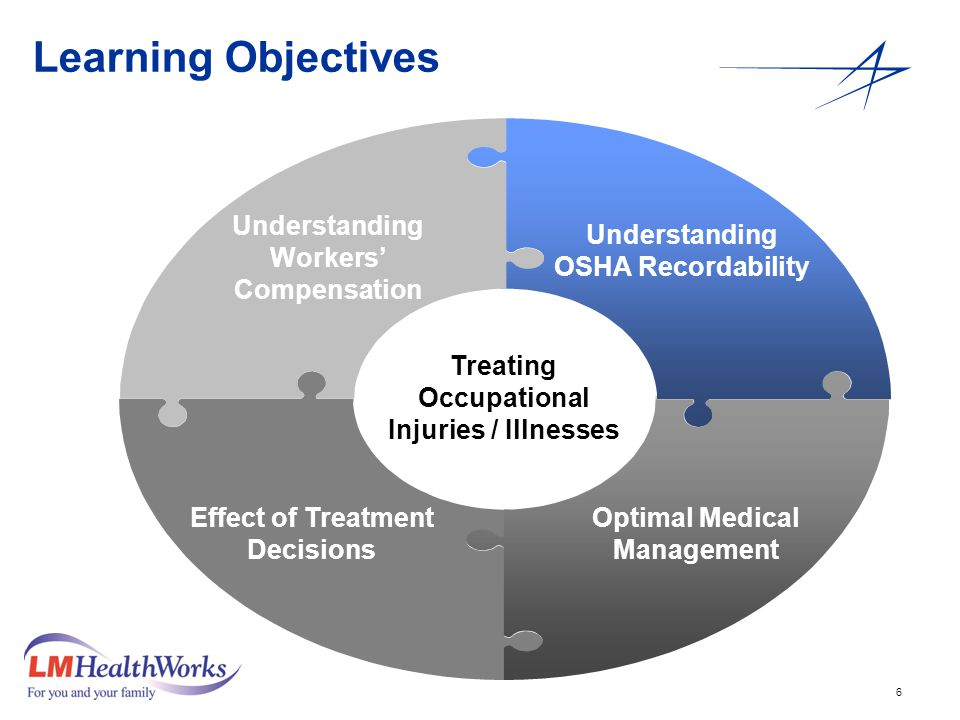 6 Learning Objectives Understanding OSHA Recordability Understanding Workers' Compensation Effect of Treatment Decisions Optimal Medical Management Treating Occupational Injuries / Illnesses