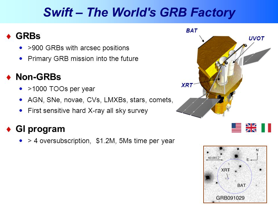 3  GRBs  >900 GRBs with arcsec positions  Primary GRB mission into the future  Non-GRBs  >1000 TOOs per year  AGN, SNe, novae, CVs, LMXBs, stars