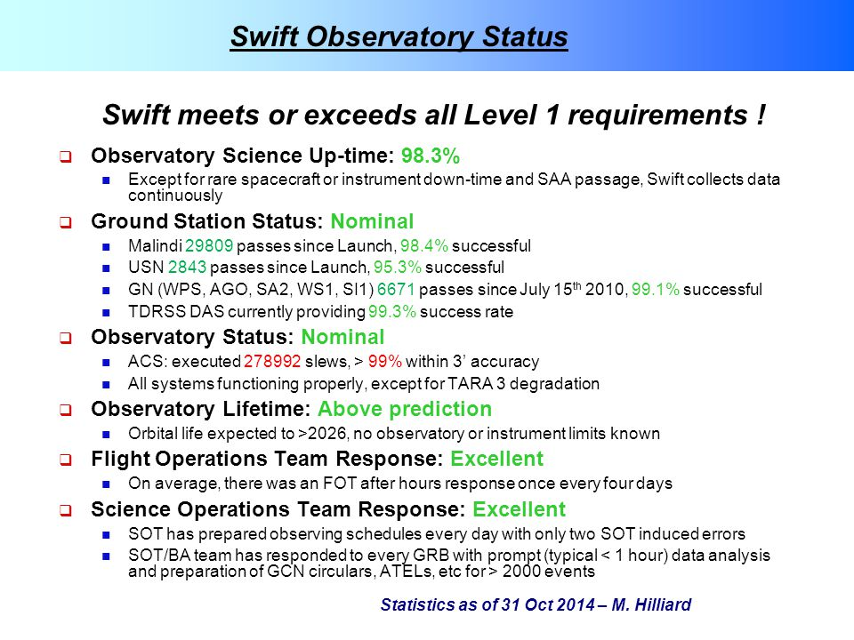  Observatory Science Up-time: 98.3% Except for rare spacecraft or instrument down-time and SAA passage, Swift collects data continuously  Ground Sta