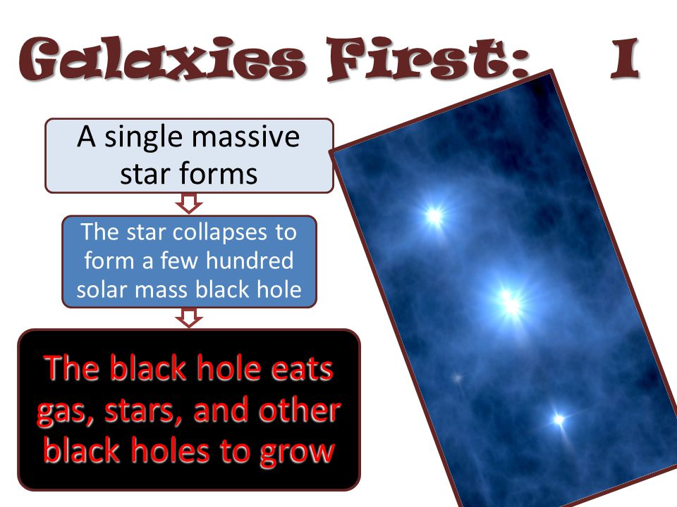 Galaxies First: I A single massive star forms The star collapses to form a few hundred solar mass black hole The black hole eats gas, stars, and other black holes to grow