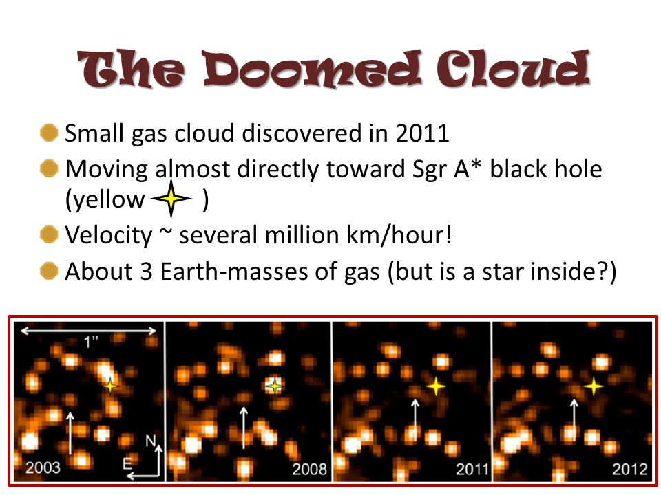 The Doomed Cloud Small gas cloud discovered in 2011 Moving almost directly toward Sgr A* black hole (yellow ) Velocity ~ several million km/hour.