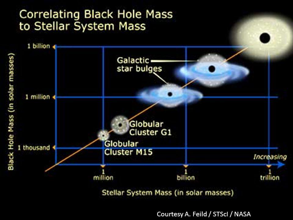 Courtesy A. Feild / STScI / NASA