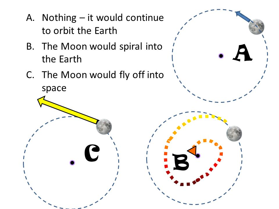 A B C A.Nothing – it would continue to orbit the Earth B.The Moon would spiral into the Earth C.The Moon would fly off into space