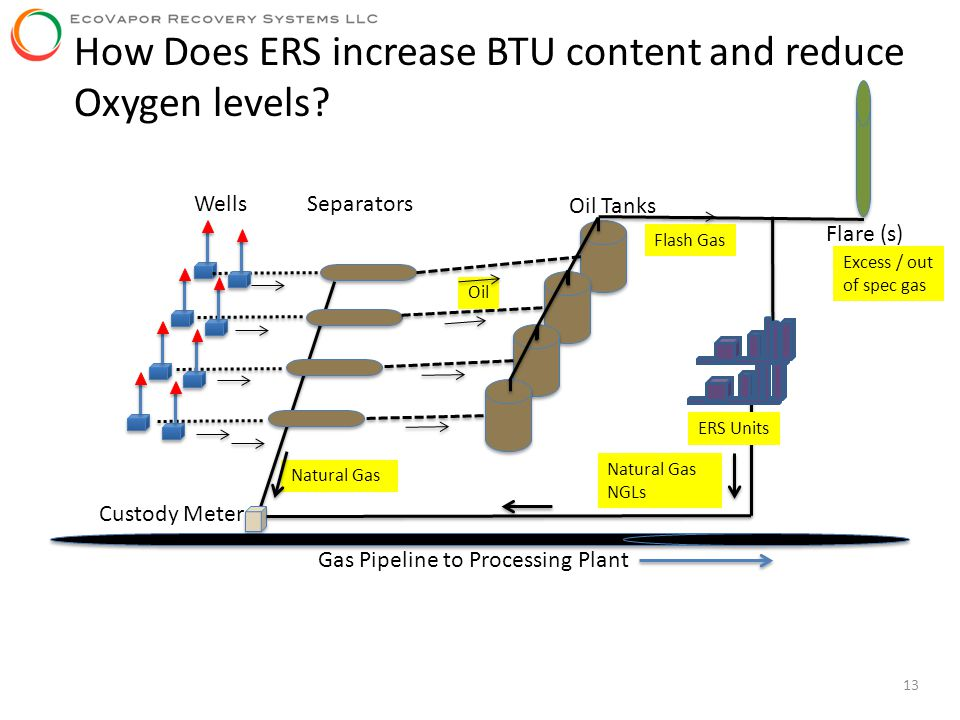13 How Does ERS increase BTU content and reduce Oxygen levels? Gas Pipeline to Processing Plant Wells Separators Oil Tanks Flare (s) Natural Gas Oil F
