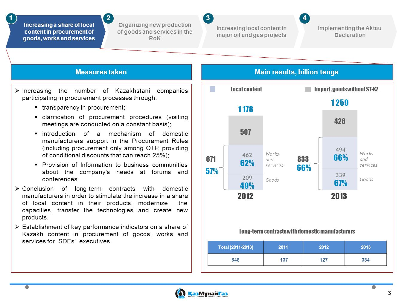 3  Increasing the number of Kazakhstani companies participating in procurement processes through:  transparency in procurement;  clarification of procurement procedures (visiting meetings are conducted on a constant basis);  introduction of a mechanism of domestic manufacturers support in the Procurement Rules (including procurement only among OTP, providing of conditional discounts that can reach 25%);  Provision of Information to business communities about the company's needs at forums and conferences.