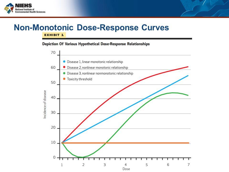Non-Monotonic Dose-Response Curves