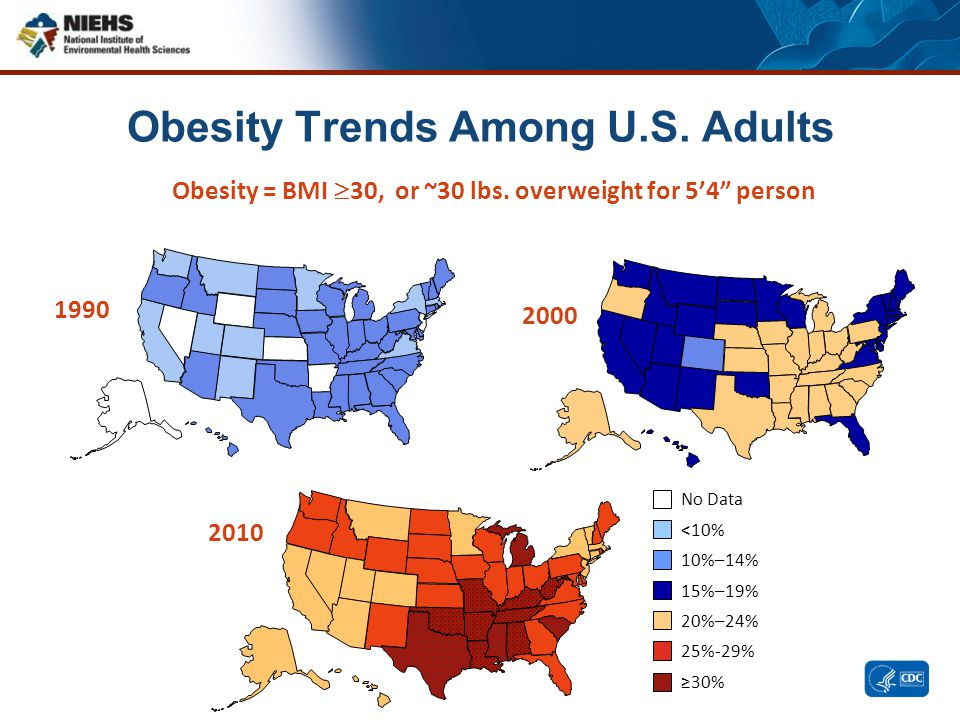 """Obesity Trends Among U.S. Adults Obesity = BMI  30, or ~30 lbs. overweight for 5'4"""" person 2000 2010 1990 No Data <10% 10%–14% 15%–19% 20%–24% 25%-29"""
