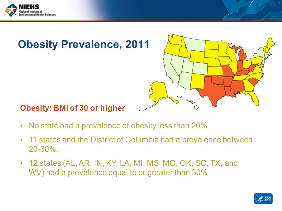 Obesity Prevalence, 2011 No state had a prevalence of obesity less than 20%. 11 states and the District of Columbia had a prevalence between 20-30%. 1