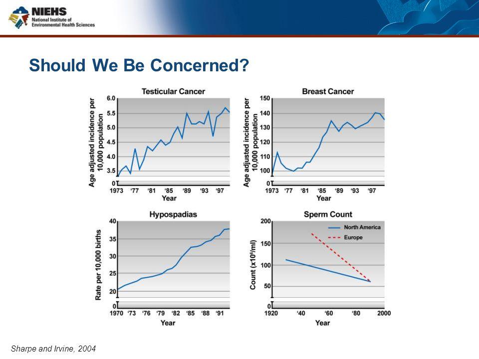 Sharpe and Irvine, 2004 Should We Be Concerned?