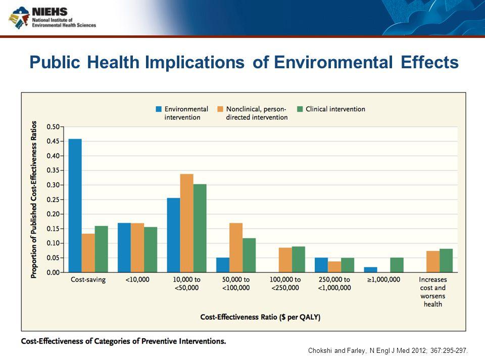 Public Health Implications of Environmental Effects Chokshi and Farley, N Engl J Med 2012; 367:295-297.