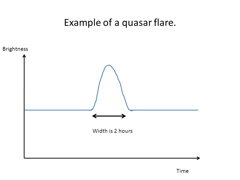 Example of a quasar flare. Brightness Time Width is 2 hours