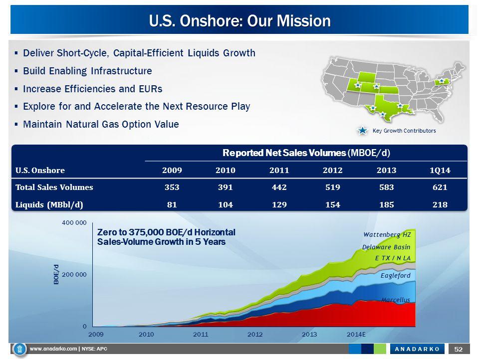 ANADARKO www.anadarko.com NYSE: APC 52 www.anadarko.com | NYSE: APC 2009 U.S. Onshore: Our Mission  Deliver Short-Cycle, Capital-Efficient Liquids Gr